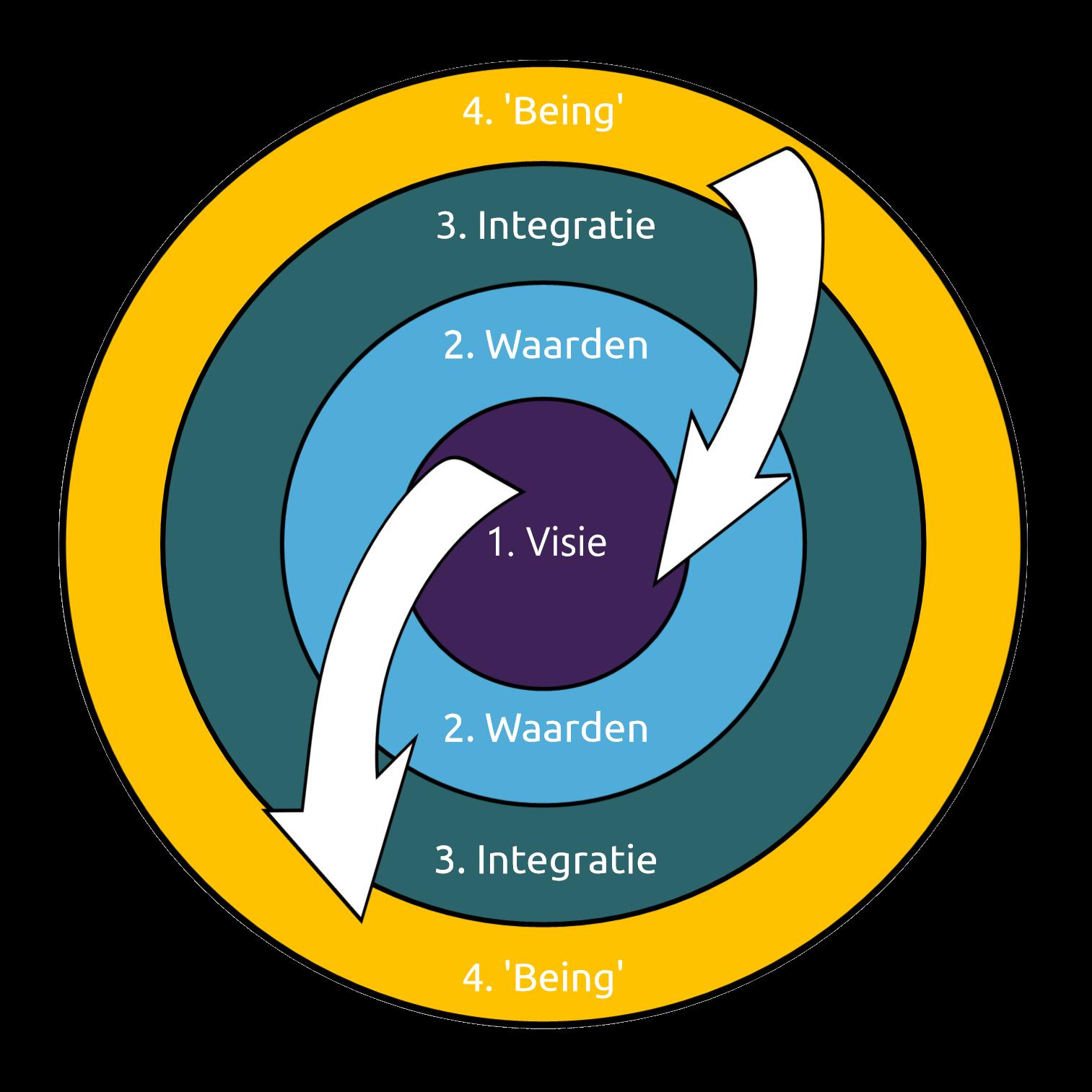4-niveau-s-transformatie-v5